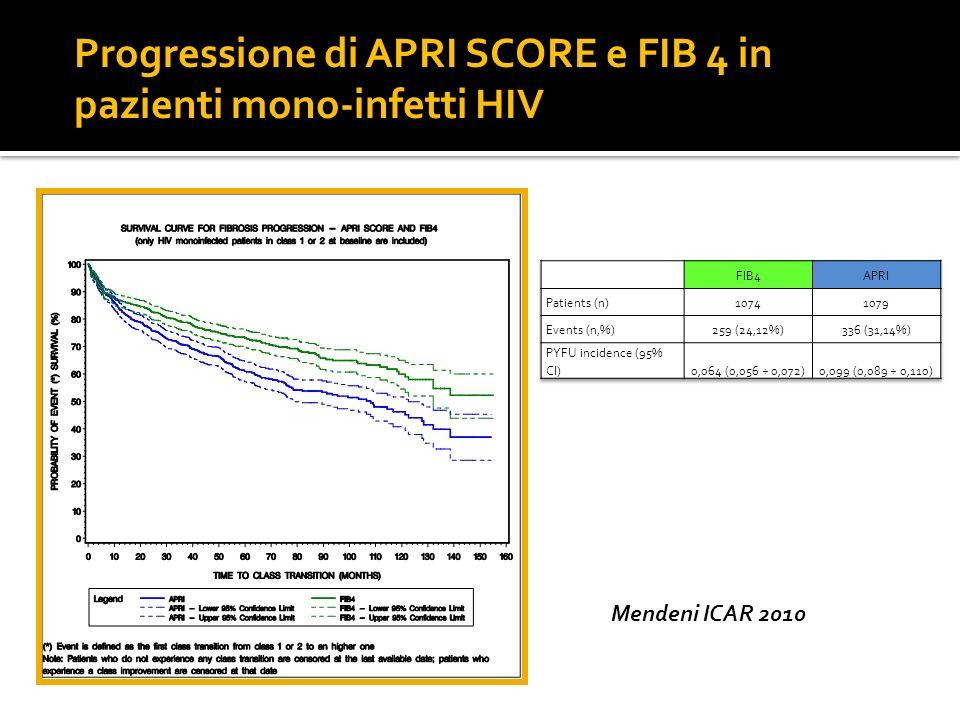 Progressione di APRI SCORE e FIB 4 in pazienti mono-infetti HIV Mendeni ICAR 2010