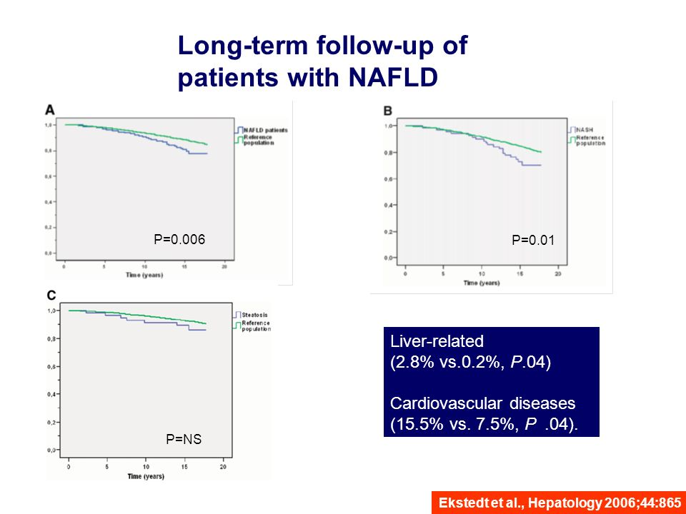 P=0.006 P=NS P=0.01 Liver-related (2.8% vs.0.2%, P.04) Cardiovascular diseases (15.5% vs. 7.5%, P.04). Long-term follow-up of patients with NAFLD Ekst