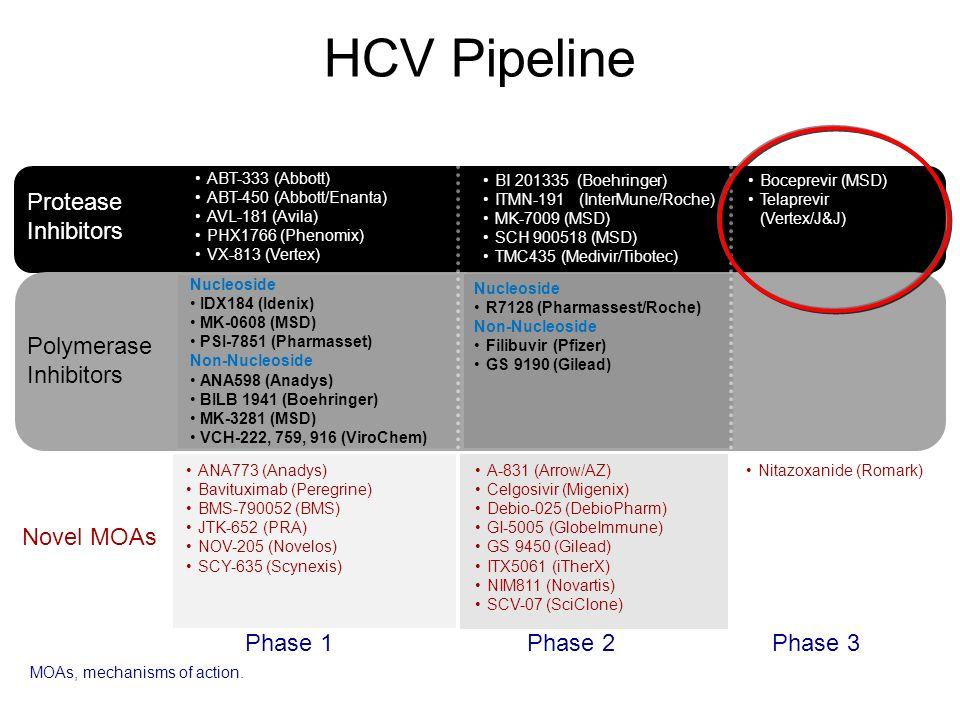 HCV Pipeline Phase 1Phase 3Phase 2 Protease Inhibitors Polymerase Inhibitors Boceprevir (MSD) Telaprevir (Vertex/J&J) Novel MOAs ABT-333 (Abbott) ABT-450 (Abbott/Enanta) AVL-181 (Avila) PHX1766 (Phenomix) VX-813 (Vertex) Nucleoside IDX184 (Idenix) MK-0608 (MSD) PSI-7851 (Pharmasset) Non-Nucleoside ANA598 (Anadys) BILB 1941 (Boehringer) MK-3281 (MSD) VCH-222, 759, 916 (ViroChem) ANA773 (Anadys) Bavituximab (Peregrine) BMS-790052 (BMS) JTK-652 (PRA) NOV-205 (Novelos) SCY-635 (Scynexis) BI 201335 (Boehringer) ITMN-191 (InterMune/Roche) MK-7009 (MSD) SCH 900518 (MSD) TMC435 (Medivir/Tibotec) A-831 (Arrow/AZ) Celgosivir (Migenix) Debio-025 (DebioPharm) GI-5005 (GlobeImmune) GS 9450 (Gilead) ITX5061 (iTherX) NIM811 (Novartis) SCV-07 (SciClone) MOAs, mechanisms of action.