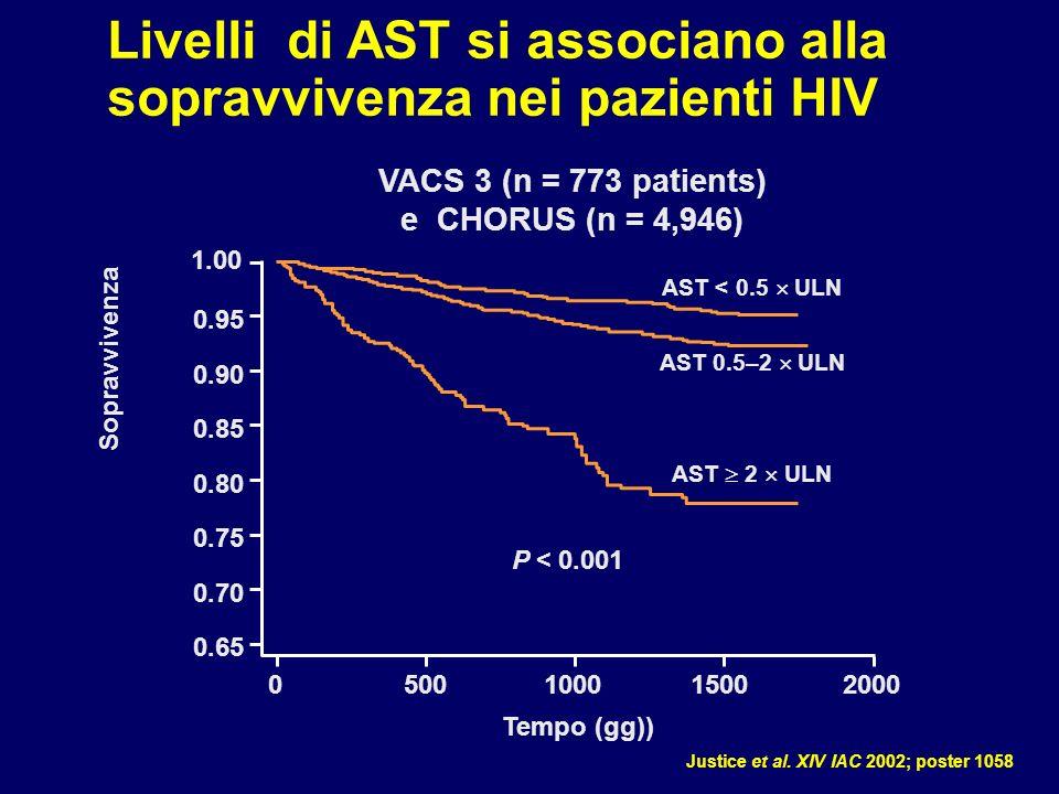 Livelli di AST si associano alla sopravvivenza nei pazienti HIV Justice et al.