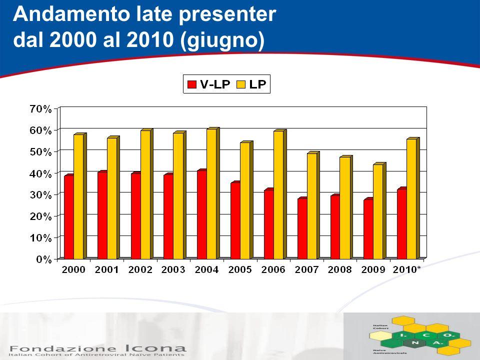 Andamento late presenter dal 2000 al 2010 (giugno)