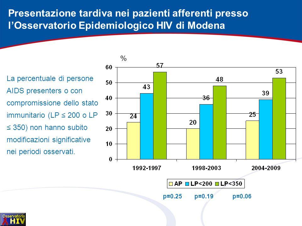 Presentazione tardiva nei pazienti afferenti presso lOsservatorio Epidemiologico HIV di Modena p=0.25p=0.19p=0.06 La percentuale di persone AIDS prese