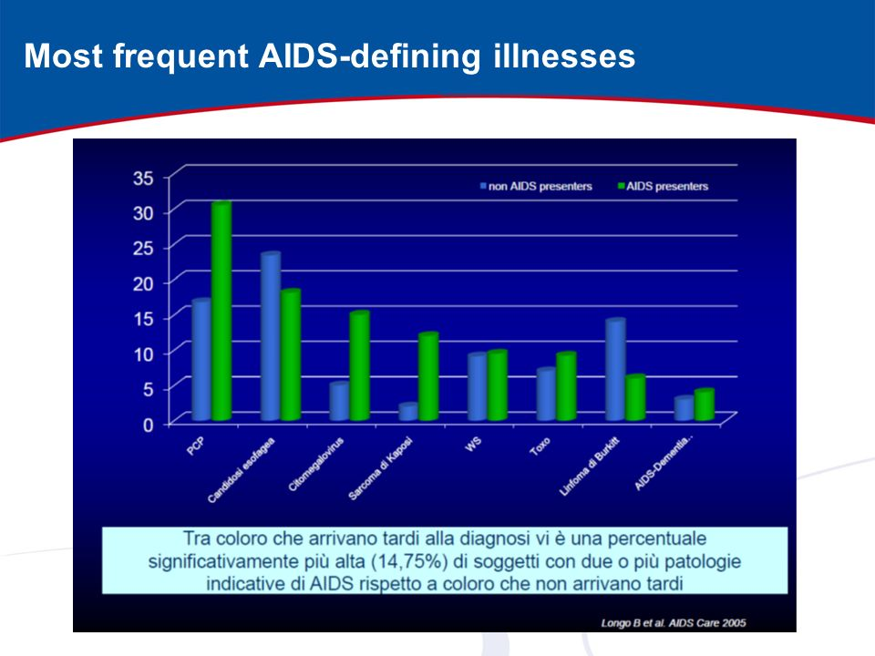 Most frequent AIDS-defining illnesses