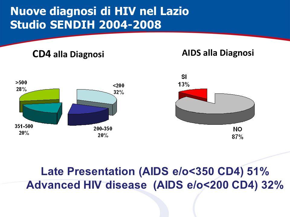 AIDS alla Diagnosi CD4 alla Diagnosi Late Presentation (AIDS e/o<350 CD4) 51% Advanced HIV disease (AIDS e/o<200 CD4) 32% Nuove diagnosi di HIV nel La