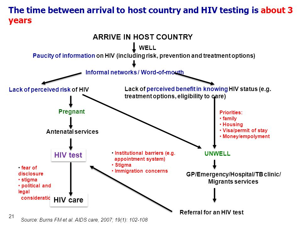 21 ARRIVE IN HOST COUNTRY Paucity of information on HIV (including risk, prevention and treatment options) Informal networks / Word-of-mouth Lack of p