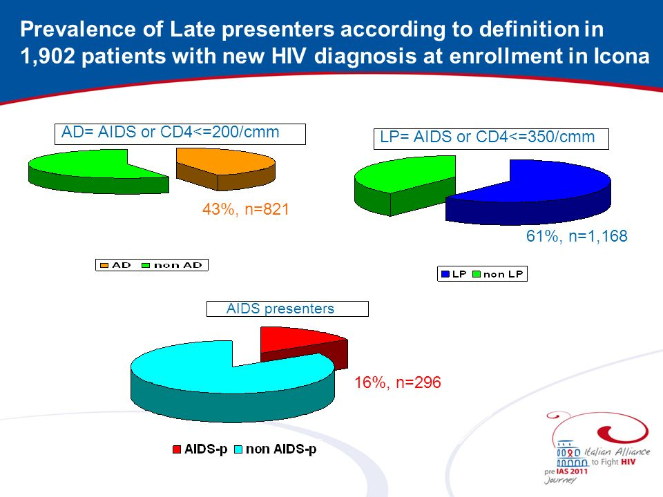 Prevalence of Late presenters according to definition in 1,902 patients with new HIV diagnosis at enrollment in Icona AD= AIDS or CD4<=200/cmm 43%, n=