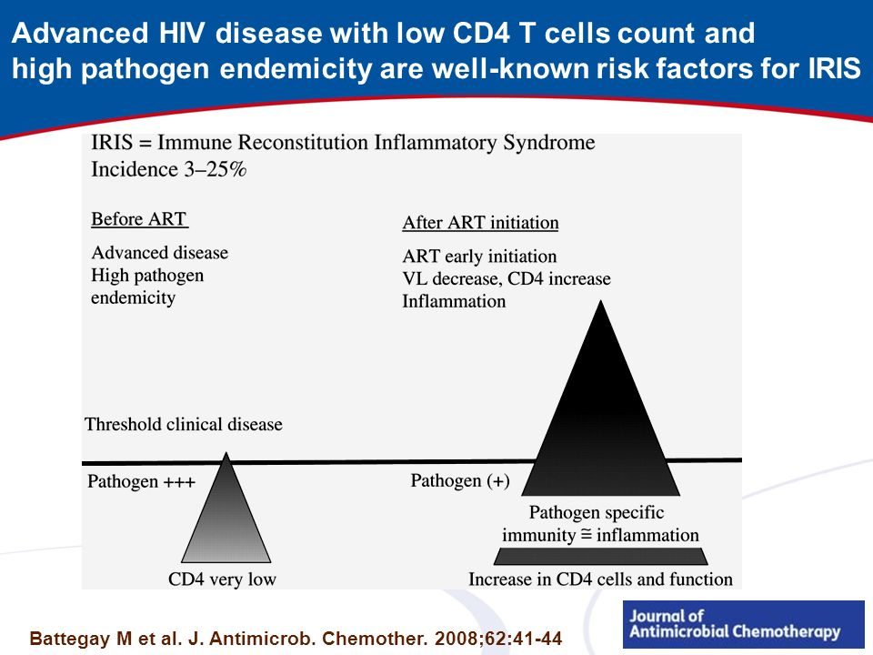 Advanced HIV disease with low CD4 T cells count and high pathogen endemicity are well-known risk factors for IRIS Battegay M et al. J. Antimicrob. Che