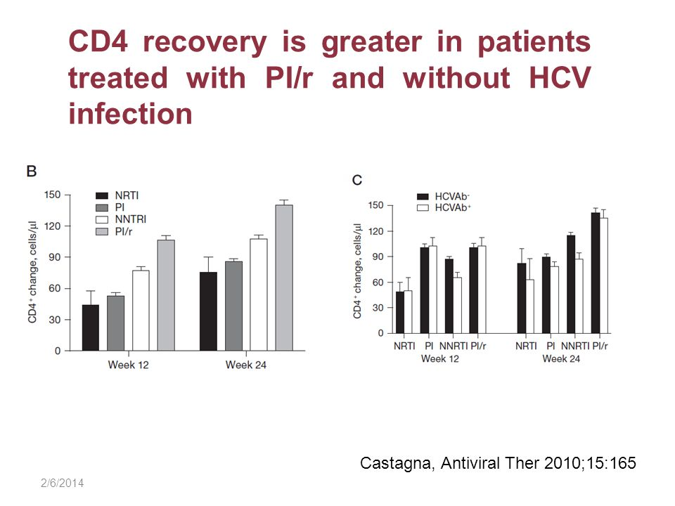 2/6/2014 CD4 recovery is greater in patients treated with PI/r and without HCV infection Castagna, Antiviral Ther 2010;15:165