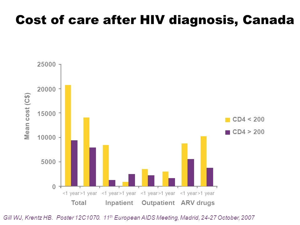 Cost of care after HIV diagnosis, Canada Mean cost (C$) TotalInpatientOutpatientARV drugs Gill WJ, Krentz HB. Poster 12C1070. 11 th European AIDS Meet