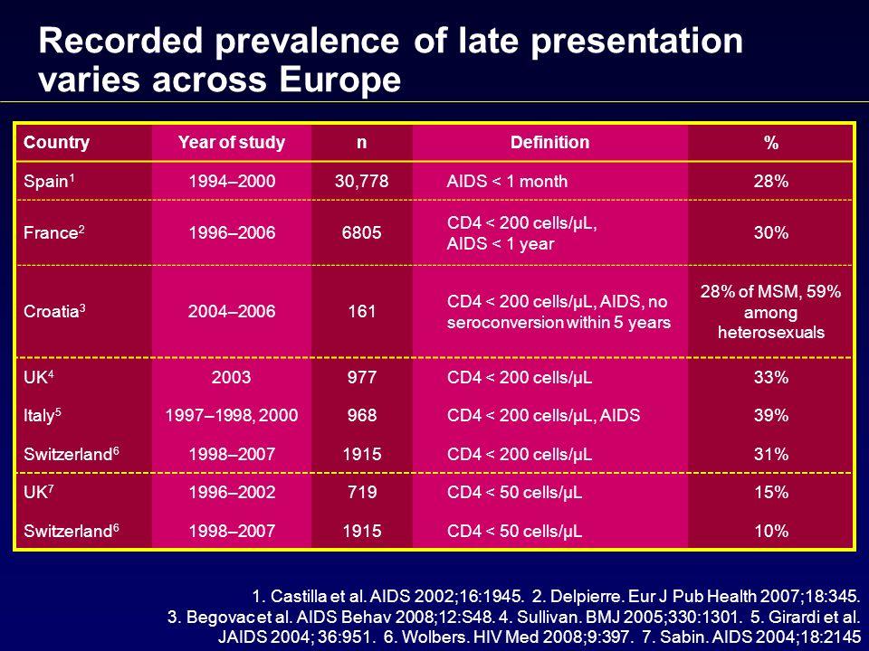1. Castilla et al. AIDS 2002;16:1945. 2. Delpierre. Eur J Pub Health 2007;18:345. 3. Begovac et al. AIDS Behav 2008;12:S48. 4. Sullivan. BMJ 2005;330: