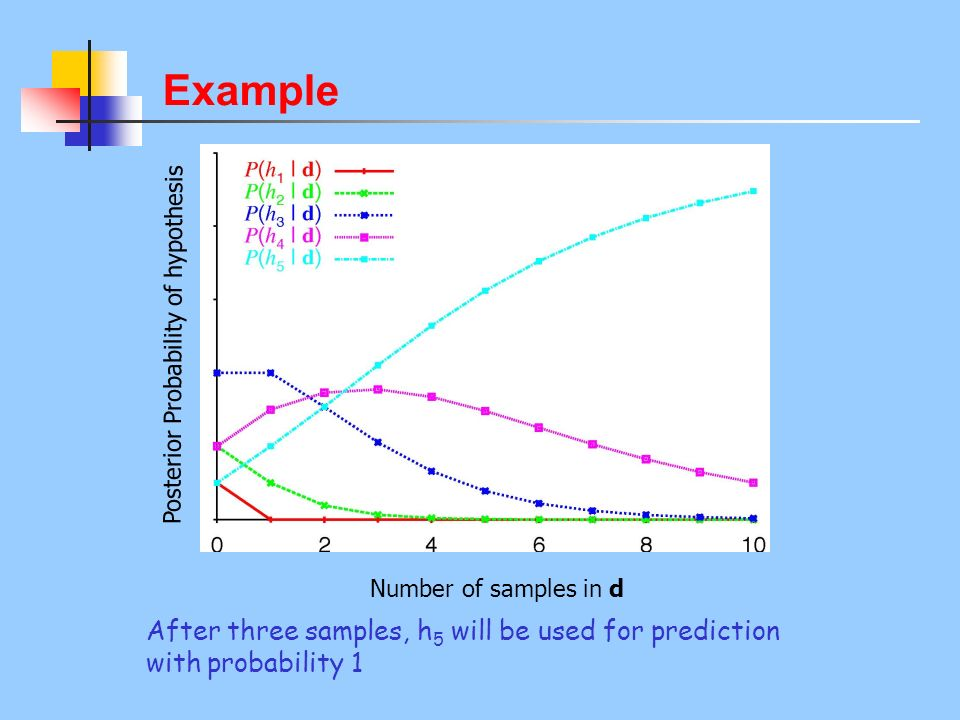 Example Number of samples in d Posterior Probability of hypothesis After three samples, h 5 will be used for prediction with probability 1