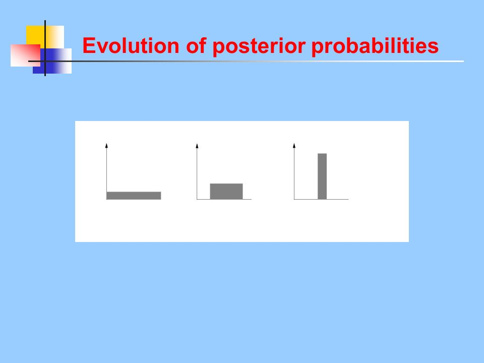 Evolution of posterior probabilities