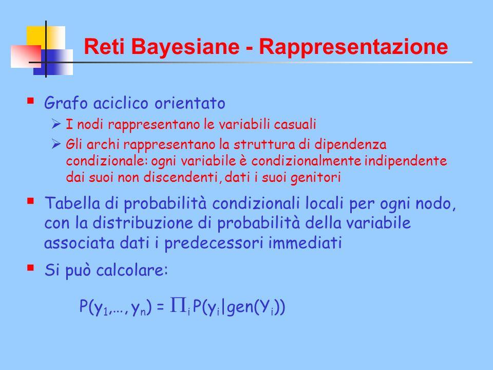 Reti Bayesiane - Rappresentazione Grafo aciclico orientato I nodi rappresentano le variabili casuali Gli archi rappresentano la struttura di dipendenza condizionale: ogni variabile è condizionalmente indipendente dai suoi non discendenti, dati i suoi genitori Tabella di probabilità condizionali locali per ogni nodo, con la distribuzione di probabilità della variabile associata dati i predecessori immediati Si può calcolare: P(y 1,…, y n ) = i P(y i |gen(Y i ))