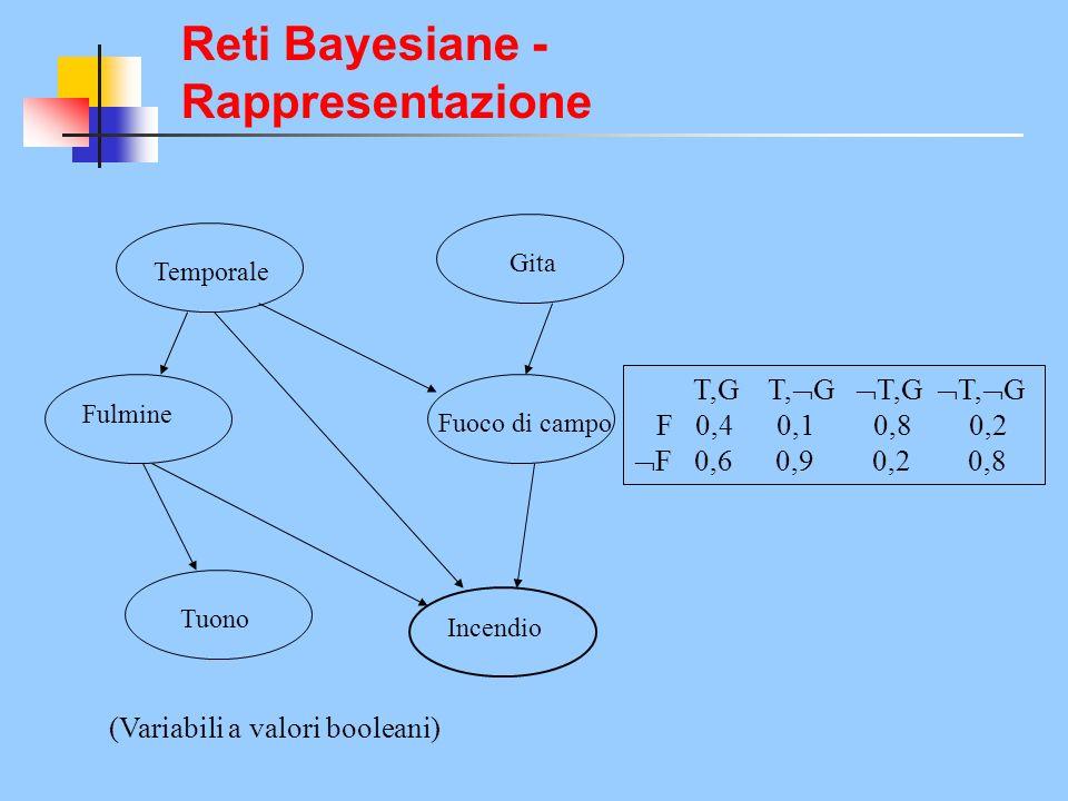 Reti Bayesiane - Rappresentazione Temporale Gita Fuoco di campo Fulmine Tuono Incendio T,G T, G T,G T, G F 0,4 0,1 0,8 0,2 F 0,6 0,9 0,2 0,8 (Variabili a valori booleani)