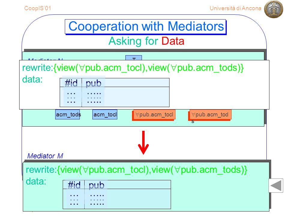 Università di AnconaCoopIS01 September 6, 200129 T acm_tods acm pub.acm_tod s pub.acm_tocl acm_tocl Mediator N pub.acm_tod s pub.acm_tocl pub.ac m pub.acm_tod s pub.acm_tocl Cooperation with Mediators Asking for Data rewrite : {view( pub.acm _ tocl),view( pub.acm _ tods)} data: #id pub … …..