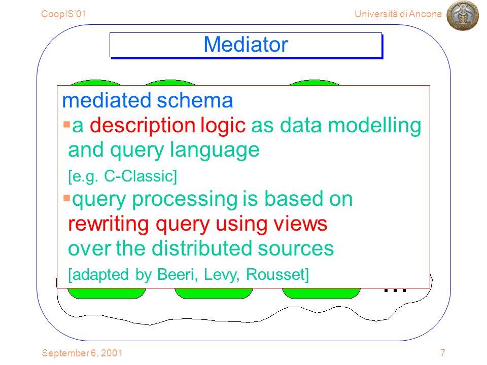 Università di AnconaCoopIS01 September 6, 200128 T acm_tods acm pub.acm_tod s pub.acm_tocl acm_tocl Mediator N pub.acm_tod s pub.acm_tocl pub.ac m pub.acm_tod s pub.acm_tocl Cooperation with Mediators Asking for Data rewrite : {view( pub.acm _ tocl),view( pub.acm _ tods)} data: #id pub … …..
