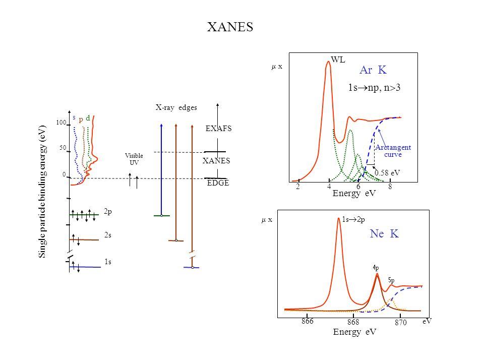 Single particle binding energy (eV) 1s 2s 2p s p d 0 50 100 EXAFS XANES EDGE X-ray edges Visible UV 866 868 870 eV Ne K 1s p p p 2468 1s np n WL Arcta