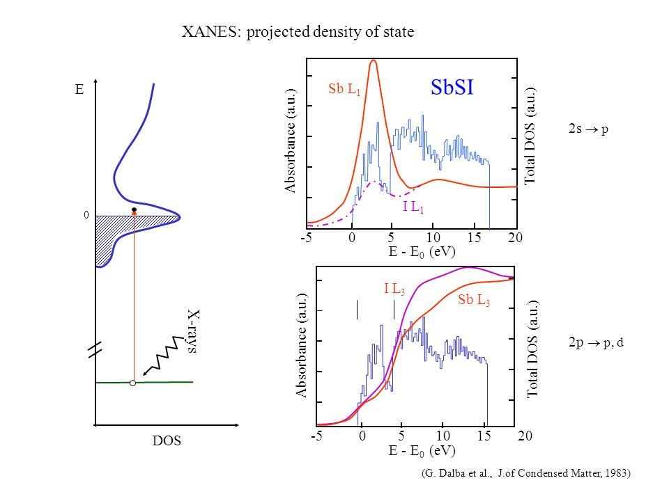 E X-rays 0 DOS XANES: projected density of state SbSI Sb L 1 I L 1 Absorbance (a.u.) E - E 0 (eV) Total DOS (a.u.) -505151020 -505151020 E - E 0 (eV)