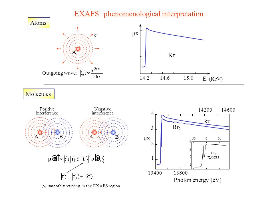 Kr x 14.215.014.6 E (KeV) Atoms Molecules Positive interference Negative interference e-e- Outgoing wave : A A B BA EXAFS:phenomenological interpretat