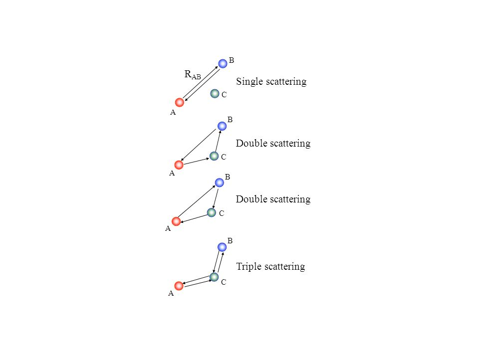 B A Single scattering Double scattering Triple scattering R AB A B C A B C A B C C