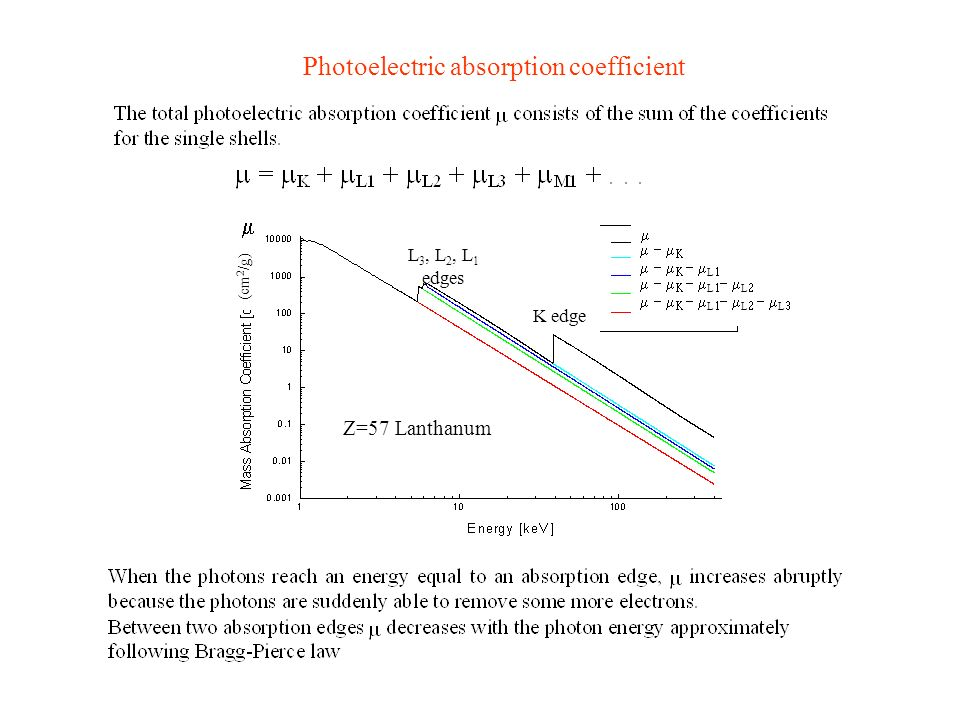 Z=57 Lanthanum L L L L L L L 3, L 2, L 1 edges K edge (cm 2 /g) Photoelectric absorption coefficient