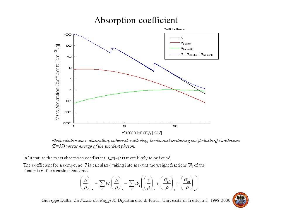 Absorption coefficient