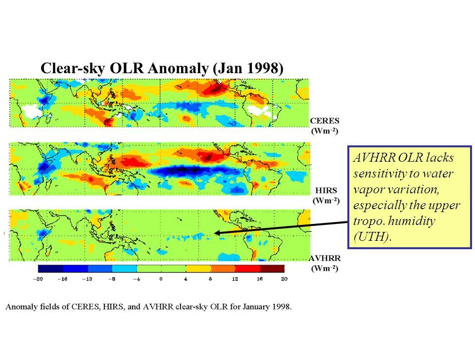 Clear-sky OLR Anomaly (Jan 1998) AVHRR OLR lacks sensitivity to water vapor variation, especially the upper tropo. humidity (UTH).
