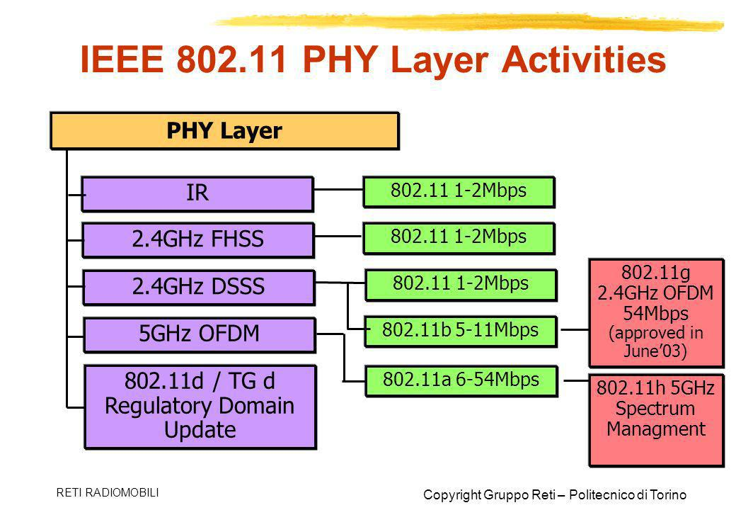 Copyright Gruppo Reti – Politecnico di Torino RETI RADIOMOBILI IEEE 802.11 PHY Layer Activities PHY Layer IR 802.11 1-2Mbps 2.4GHz FHSS 2.4GHz DSSS 5G
