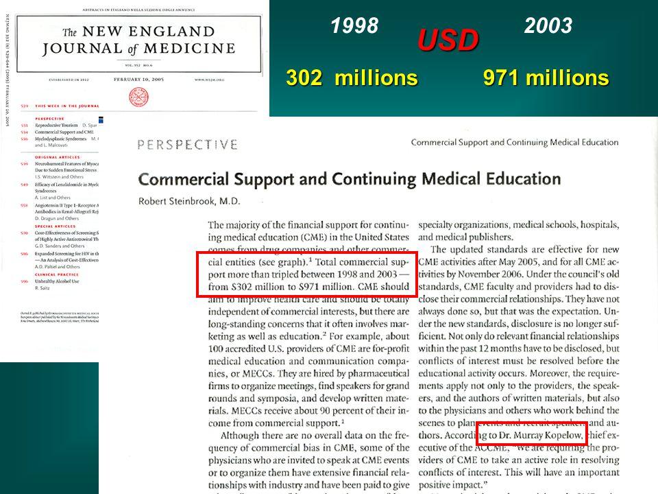 302 millions 971 millions 1998 2003 USD