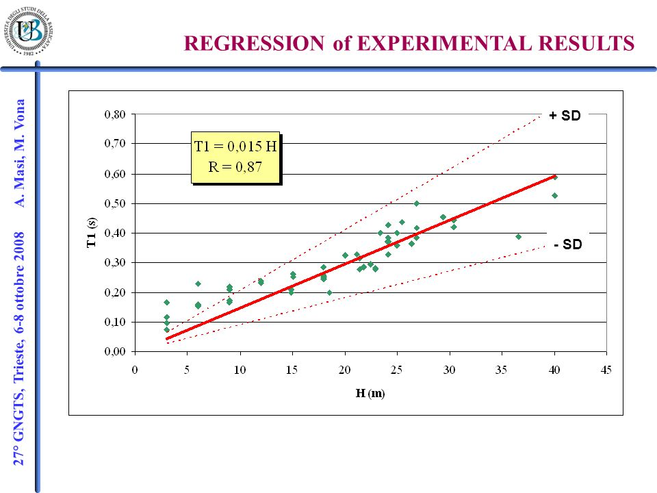 27° GNGTS, Trieste, 6-8 ottobre 2008 A. Masi, M. Vona REGRESSION of EXPERIMENTAL RESULTS + SD - SD