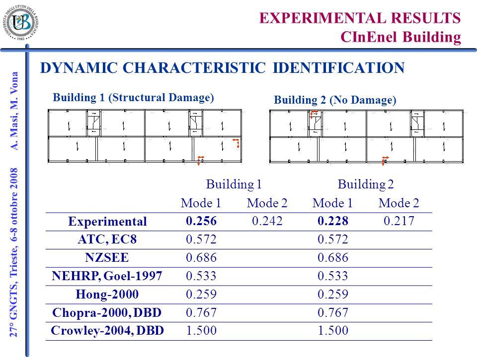 27° GNGTS, Trieste, 6-8 ottobre 2008 A. Masi, M. Vona DYNAMIC CHARACTERISTIC IDENTIFICATION EXPERIMENTAL RESULTS CInEnel Building Building 1 (Structur