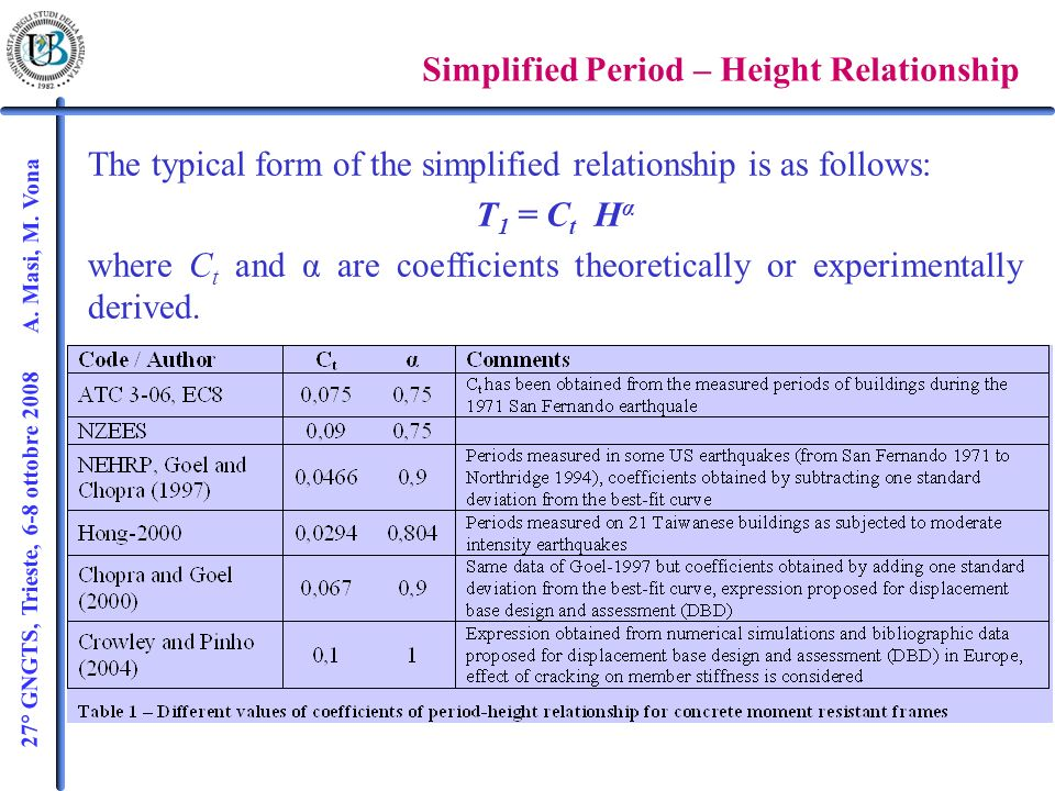 27° GNGTS, Trieste, 6-8 ottobre 2008 A. Masi, M. Vona PROPOSED PERIOD-HEIGHT RELATIONSHIP