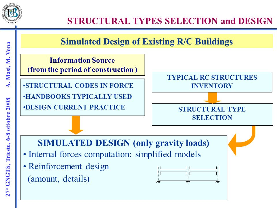 27° GNGTS, Trieste, 6-8 ottobre 2008 A. Masi, M. Vona STRUCTURAL CODES IN FORCE HANDBOOKS TYPICALLY USED DESIGN CURRENT PRACTICE SIMULATED DESIGN (onl