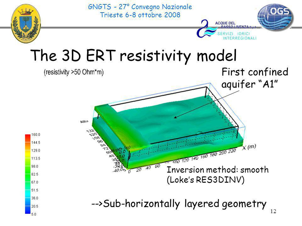 12 La forma del primo acquifero Inversion method: smooth (Lokes RES3DINV) First confined aquifer A1 The 3D ERT resistivity model -->Sub-horizontally layered geometry GNGTS - 27° Convegno Nazionale Trieste 6-8 ottobre 2008