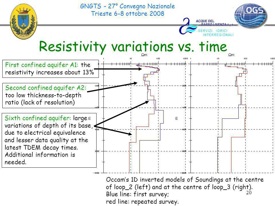 20 Resistivity variations vs.