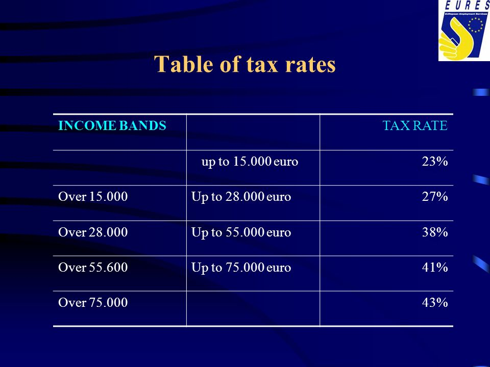 Table of tax rates INCOME BANDSTAX RATE up to 15.000 euro23% Over 15.000Up to 28.000 euro27% Over 28.000Up to 55.000 euro38% Over 55.600Up to 75.000 e