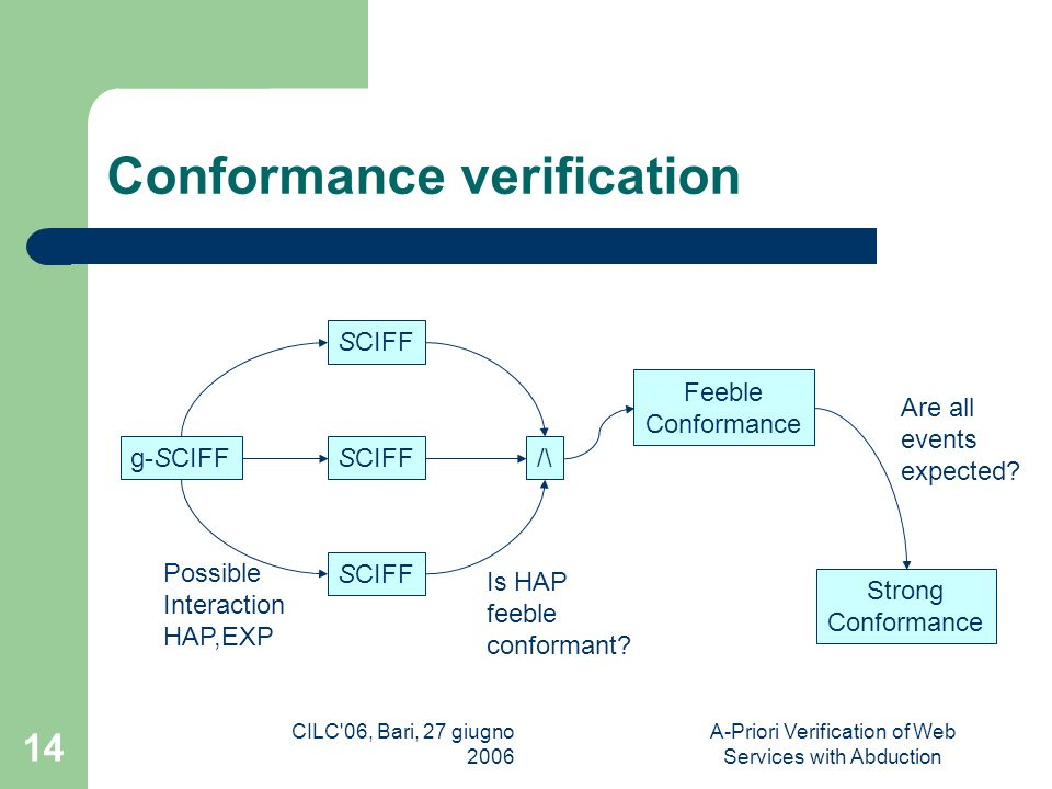 CILC 06, Bari, 27 giugno 2006 A-Priori Verification of Web Services with Abduction 14 Conformance verification g-SCIFF SCIFF /\ Feeble Conformance Possible Interaction HAP,EXP Is HAP feeble conformant.