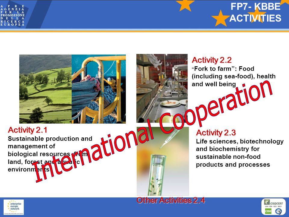 Activity 2.2 Fork to farm: Food (including sea-food), health and well being Activity 2.1 Sustainable production and management of biological resources from land, forest and aquatic environments Activity 2.3 Life sciences, biotechnology and biochemistry for sustainable non-food products and processes Other Activities 2.4 5 FP7- KBBE ACTIVITIES