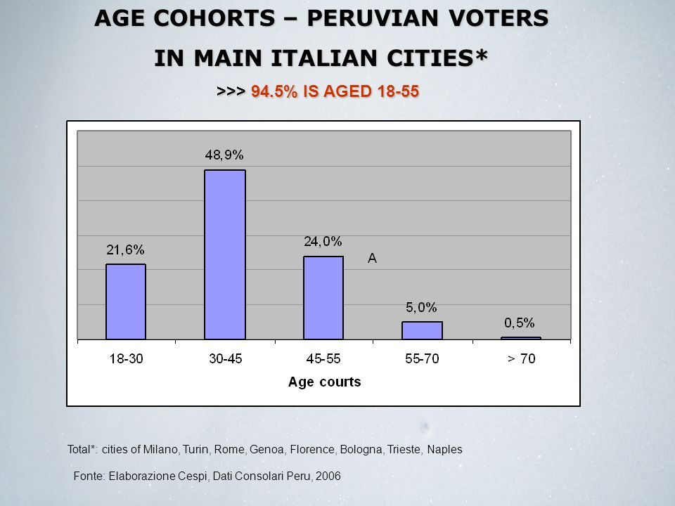 AGE COHORTS – PERUVIAN VOTERS IN MAIN ITALIAN CITIES* Total*: cities of Milano, Turin, Rome, Genoa, Florence, Bologna, Trieste, Naples >>> 94.5% IS AGED 18-55 Fonte: Elaborazione Cespi, Dati Consolari Peru, 2006