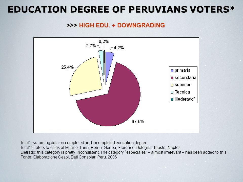 EDUCATION DEGREE OF PERUVIANS VOTERS* Total*: summing data on completed and incompleted education degree Total**: refers to cities of Milano, Turin, Rome, Genoa, Florence, Bologna, Trieste, Naples Lletrado: this category is pretty inconsistent.