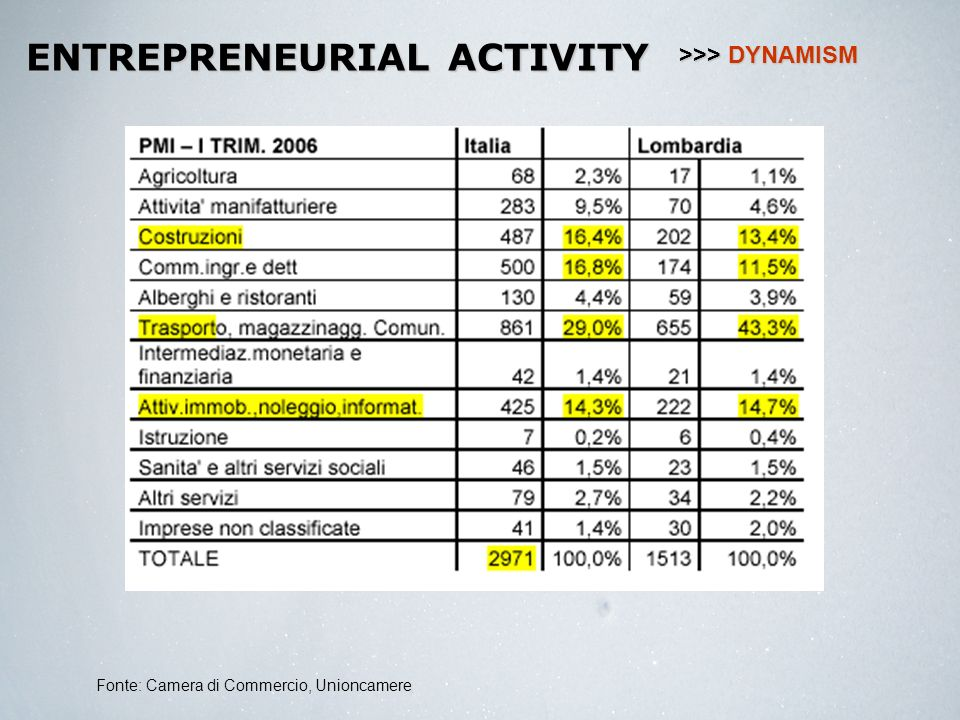 ENTREPRENEURIAL ACTIVITY Fonte: Camera di Commercio, Unioncamere >>> DYNAMISM