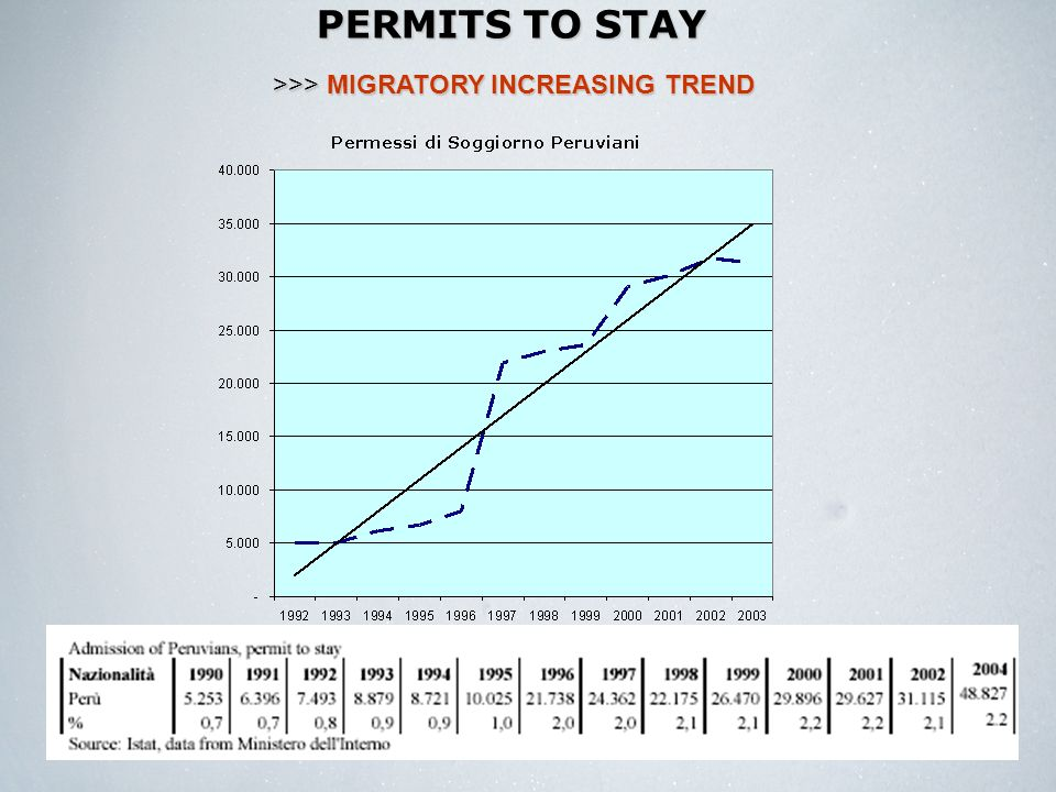 PERMITS TO STAY >>> MIGRATORY INCREASING TREND