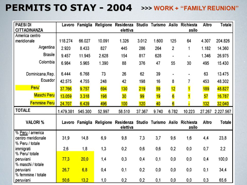 PERMITS TO STAY - 2004 >>> WORK + FAMILY REUNION