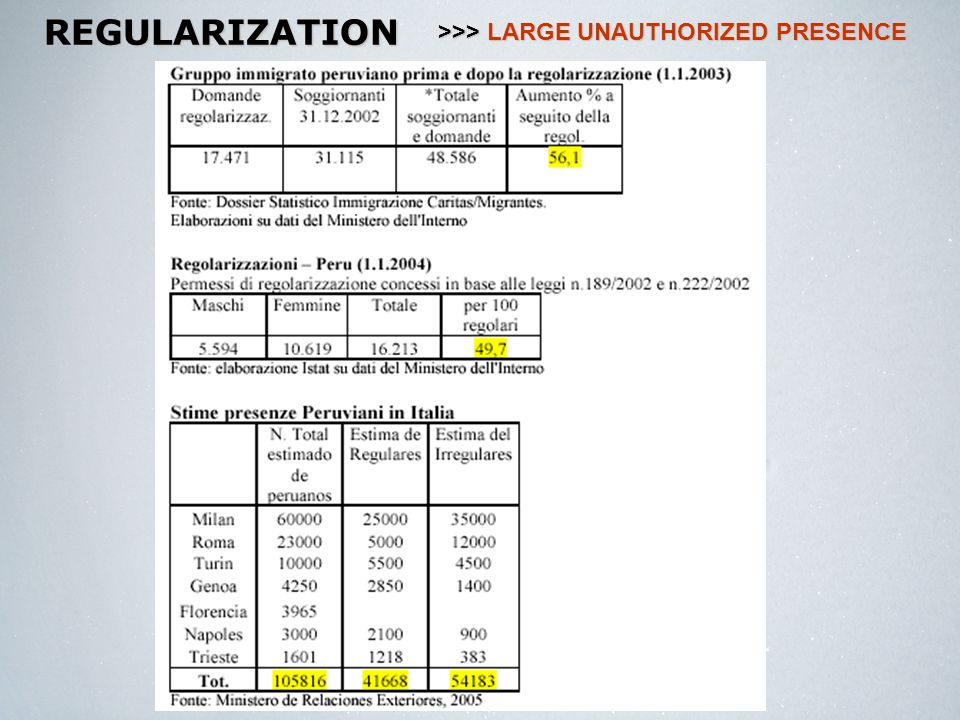 REGULARIZATION >>> LARGE UNAUTHORIZED PRESENCE