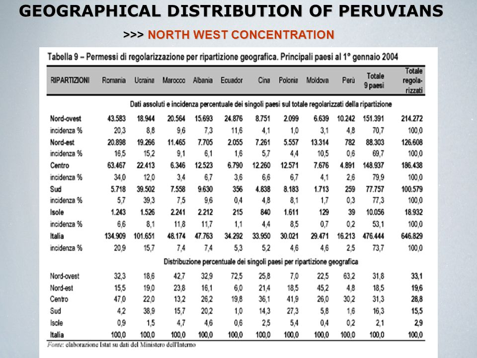 GEOGRAPHICAL DISTRIBUTION OF PERUVIANS >>> NORTH WEST CONCENTRATION