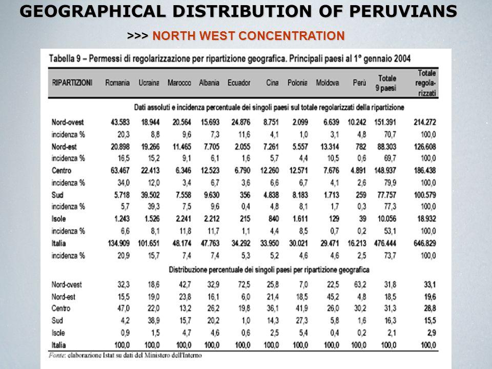 DISTRIBUTION OF PERUVIAN VOTERS* Total*: sum of the peruvians registered in each city >>>NORTH WEST – URBAN CONCENTRATION >>> NORTH WEST – URBAN CONCENTRATION Fonte: Elaborazione Cespi, Dati Consolari Peru, 2006