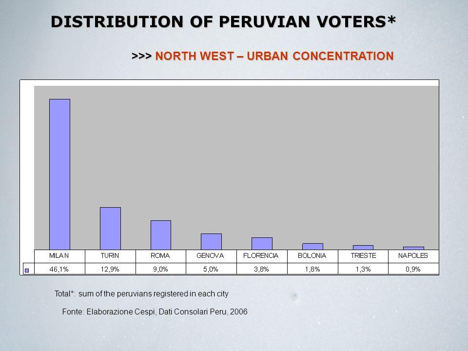 COMPARING CITY OF ROME AND LAZIO REGION >>> URBAN CONCENTRATION Fonte: Elaborazione Cespi, Dati Consolari Peru, 2006