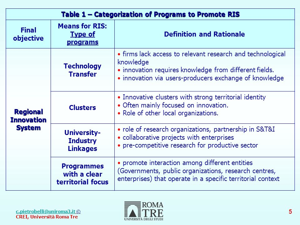 © CREI, Università Roma Tre 5 Table 1 – Categorization of Programs to Promote RIS Final objective Means for RIS: Type of programs Definition and Rationale RegionalInnovationSystem Technology Transfer firms lack access to relevant research and technological knowledge innovation requires knowledge from different fields.