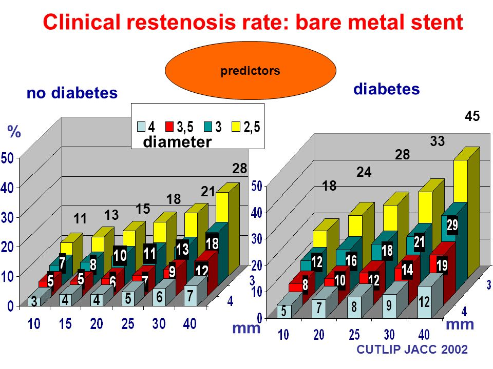 Clinical restenosis rate: bare metal stent diameter diabetes no diabetes % mm CUTLIP JACC 2002 11 13 15 18 21 28 18 24 28 33 45 predictors