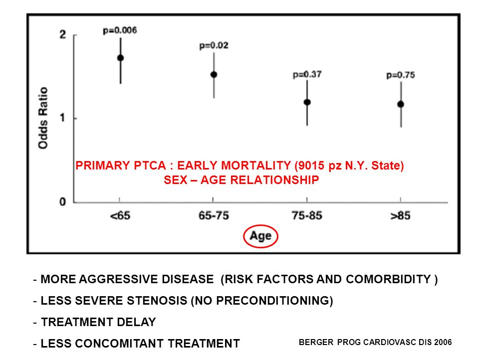 BERGER AJC 2006 - MORE AGGRESSIVE DISEASE (RISK FACTORS AND COMORBIDITY ) - LESS SEVERE STENOSIS (NO PRECONDITIONING) - TREATMENT DELAY - LESS CONCOMITANT TREATMENT PRIMARY PTCA : EARLY MORTALITY (9015 pz N.Y.